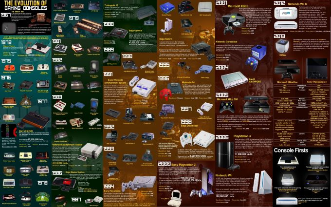 evolution of gaming consoles